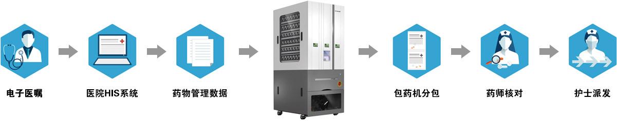 JHNT自動擺藥機