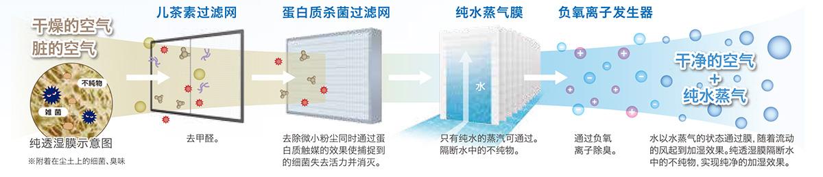 润利奇空气净化加湿器特有的加湿、除菌、净化原理