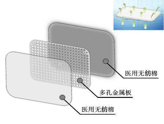 医用高分子夹板/新型高分子夹板/术后高分子夹板结构图